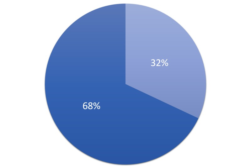 1G Chart