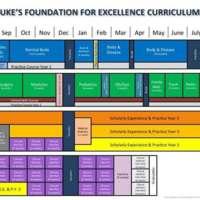 2012 Duke University Medical School Curriculum