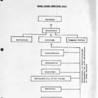 "&quot;Negro Buyer Behavioral Model.&quot; Box 1. Folder: ""CMD Products (Still movie equipment and Film): 1967-8 Marketing Plans Proposal. Eastman Kodak Co.&quot;<br />"