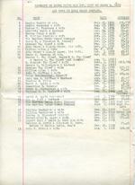 Schedule of Deeds transferred, 1917